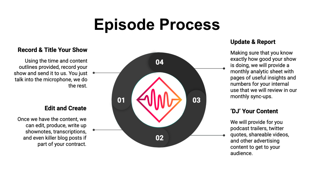 podcast episode process