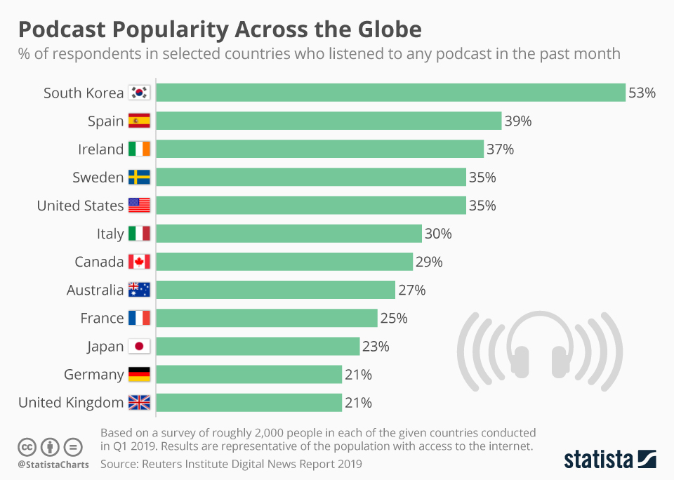podcast data by country